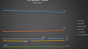 Windows 10: Απέκτησαν το 2.47% της αγοράς σε 4 μέρες